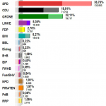Hochrechnung 23.05.2011 01:00 Uhr, Landtagswahl Bremen, Chart