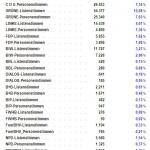 Hochrechnung 23.05.2011 01:00 Uhr, Landtagswahl Bremen, Stimmen
